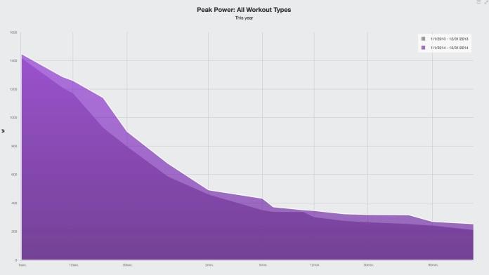 Tässä hieman käppyrää treenien vaikutuksesta hattiwatteihin. Tummempi osio 2013, vaalea 2014.